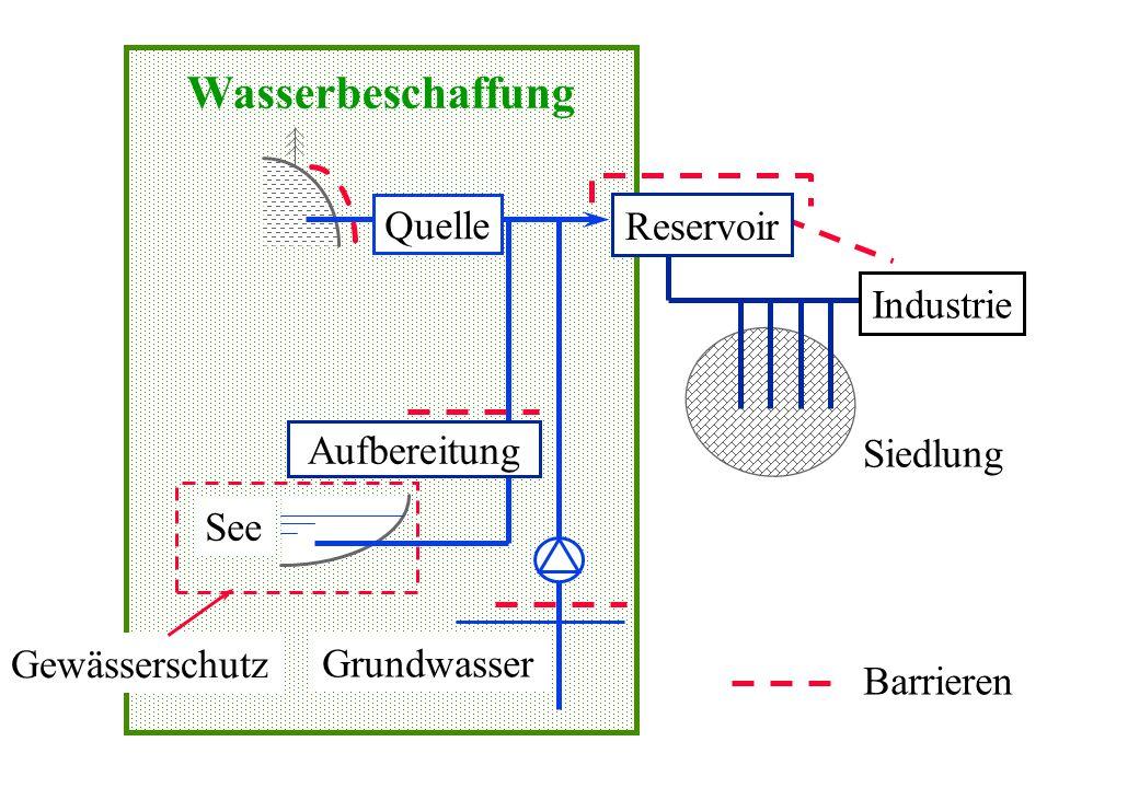 Wasserbeschaffung See Quelle Grundwasser Aufbereitung Siedlung Industrie Barrieren Gewässerschutz Reservoir