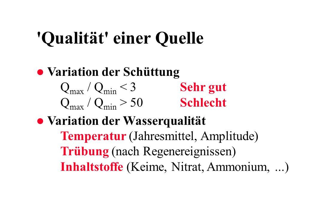 'Qualität' einer Quelle l Variation der Schüttung Q max / Q min 50Schlecht l Variation der Wasserqualität Temperatur (Jahresmittel, Amplitude) Trübung