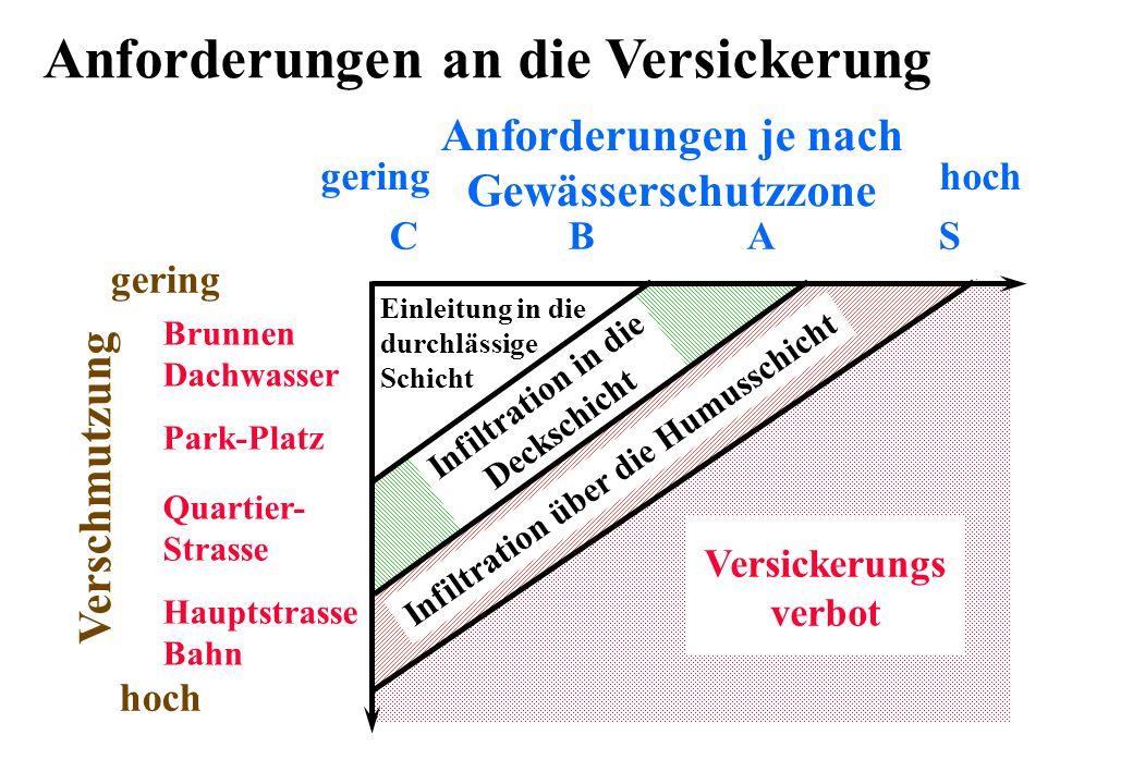 Anforderungen je nach Gewässerschutzzone geringhoch CBAS Verschmutzung gering hoch Brunnen Dachwasser Park-Platz Quartier- Strasse Hauptstrasse Bahn V