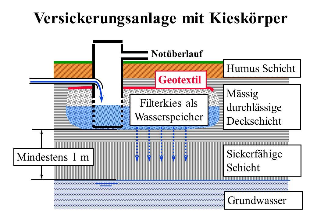 Mässig durchlässige Deckschicht Humus Schicht Filterkies als Wasserspeicher Geotextil Grundwasser Mindestens 1 m Versickerungsanlage mit Kieskörper No