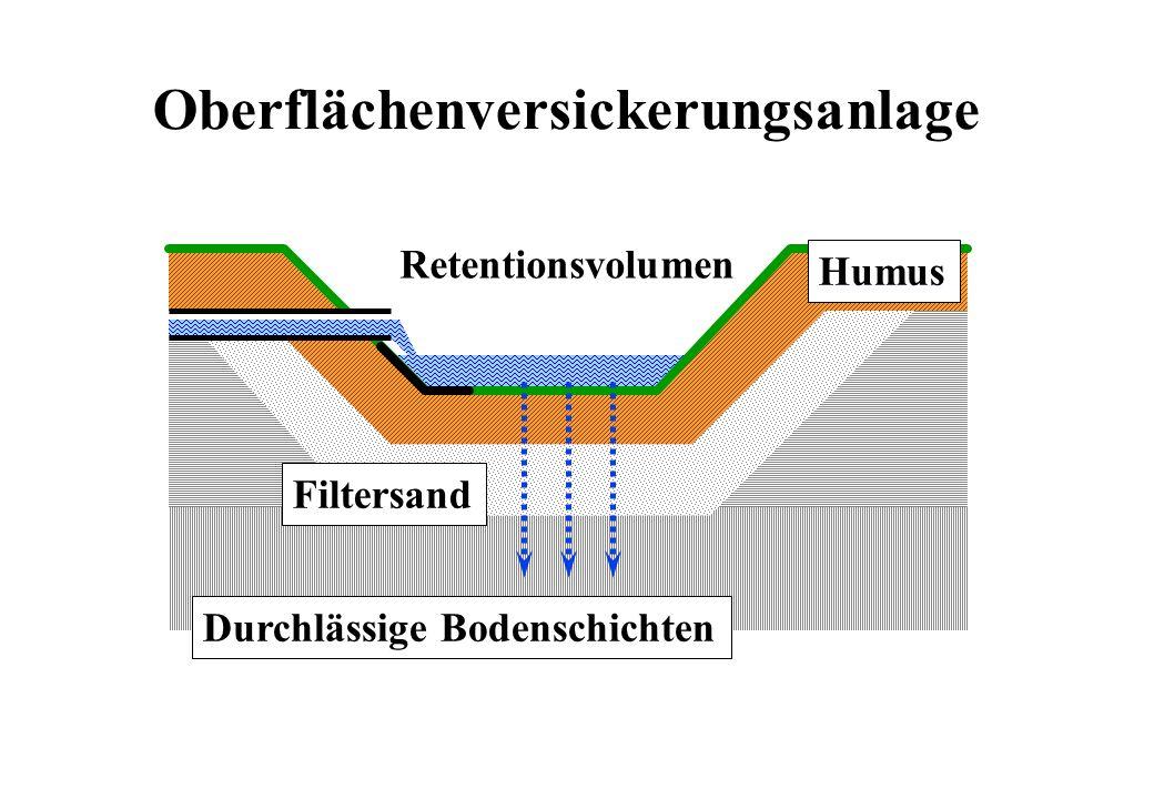 Filtersand Humus Durchlässige Bodenschichten Retentionsvolumen Oberflächenversickerungsanlage