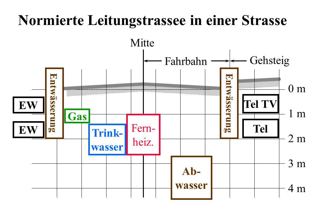 Fahrbahn Ab- wasser Tel TV Fern- heiz. Entwässerung EW Tel EW Gehsteig Mitte 0 m 1 m 2 m 3 m 4 m Trink- wasser Gas Entwässerung Normierte Leitungstras