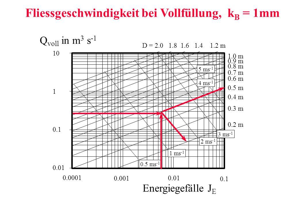 Fliessgeschwindigkeit bei Vollfüllung, k B = 1mm 10 1 0.1 0.01 Q voll in m 3 s -1 0.0001 0.001 0.01 0.1 Energiegefälle J E 0.2 m 0.3 m 0.4 m 0.5 m 0.6