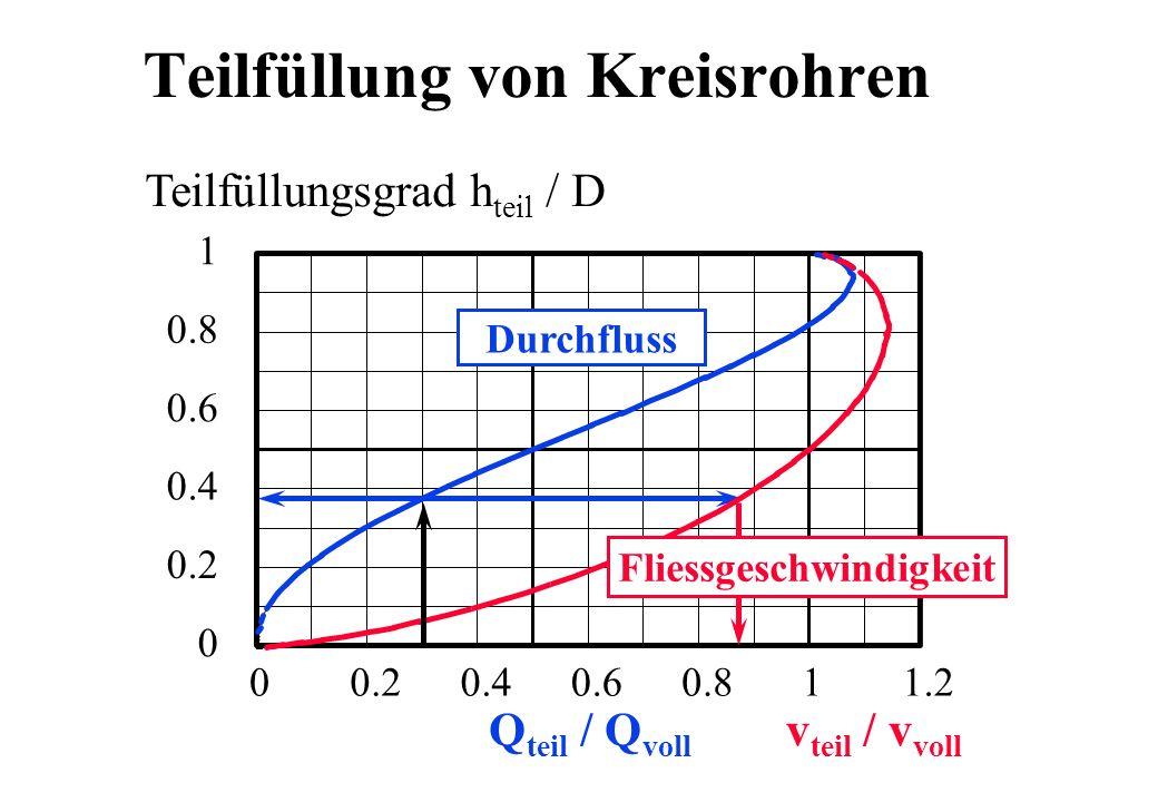 Teilfüllung von Kreisrohren 0 0.2 0.4 0.6 0.8 1 00.20.40.60.811.2 Teilfüllungsgrad h teil / D Durchfluss Q teil / Q voll v teil / v voll Fliessgeschwi