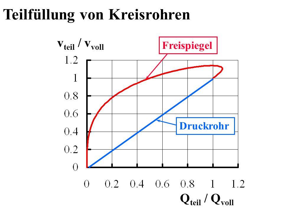 Strömen und Schiessen - kritische Tiefe Kritische Tiefe in m Wassermenge in m 3 s -1 2.0 m 1.0 m 0.5 m 0.3 m Kanal- durchmesser