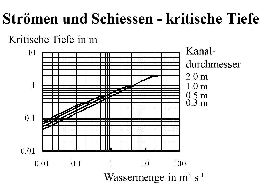 Genormte Fliessprofile r/2 r 3r 3r/2 r Eiprofil: erhöhte Abflusstiefe und Fliessgeschwindigkeit bei Niedrigwasser Kreisprofil: Günstig in Herstellung und Bau