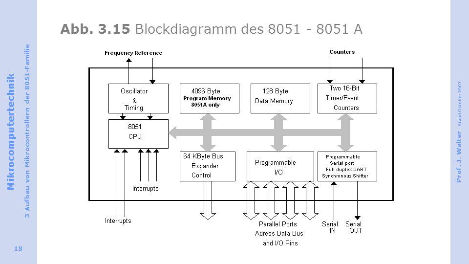 Mikrocomputertechnik 3 Aufbau von Mikrocontrollern der 8051-Familie Prof. J. Walter Stand Oktober 2007 18 Abb. 3.15 Blockdiagramm des 8051 - 8051 A