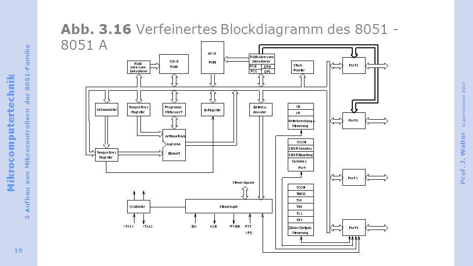 Mikrocomputertechnik 3 Aufbau von Mikrocontrollern der 8051-Familie Prof. J. Walter Stand Oktober 2007 19 Abb. 3.16 Verfeinertes Blockdiagramm des 805