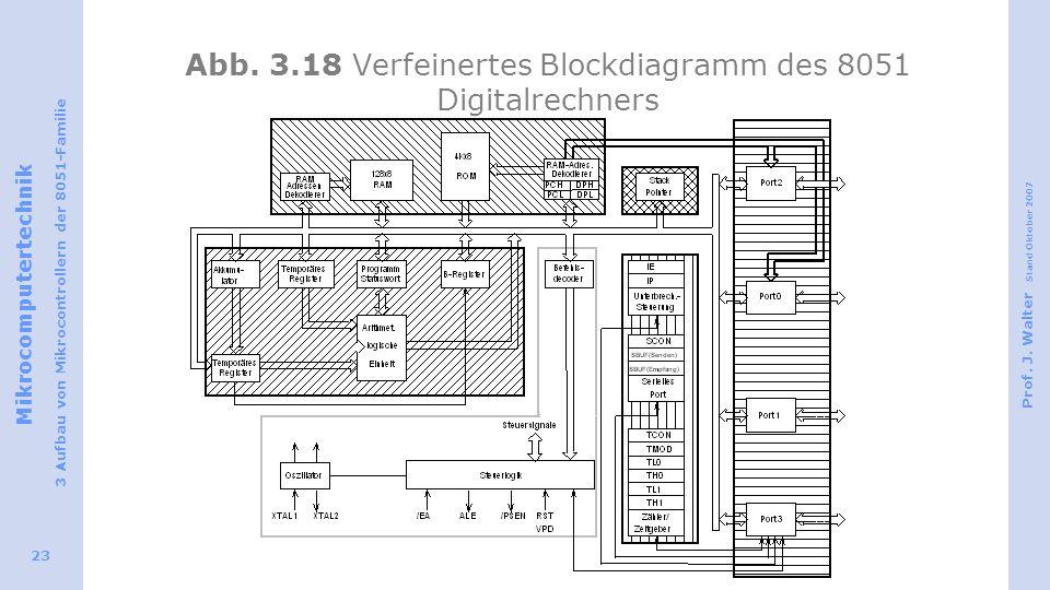 Mikrocomputertechnik 3 Aufbau von Mikrocontrollern der 8051-Familie Prof. J. Walter Stand Oktober 2007 23 Abb. 3.18 Verfeinertes Blockdiagramm des 805
