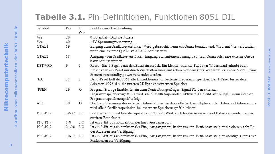 Mikrocomputertechnik 3 Aufbau von Mikrocontrollern der 8051-Familie Prof. J. Walter Stand Oktober 2007 3 Tabelle 3.1. Pin-Definitionen, Funktionen 805