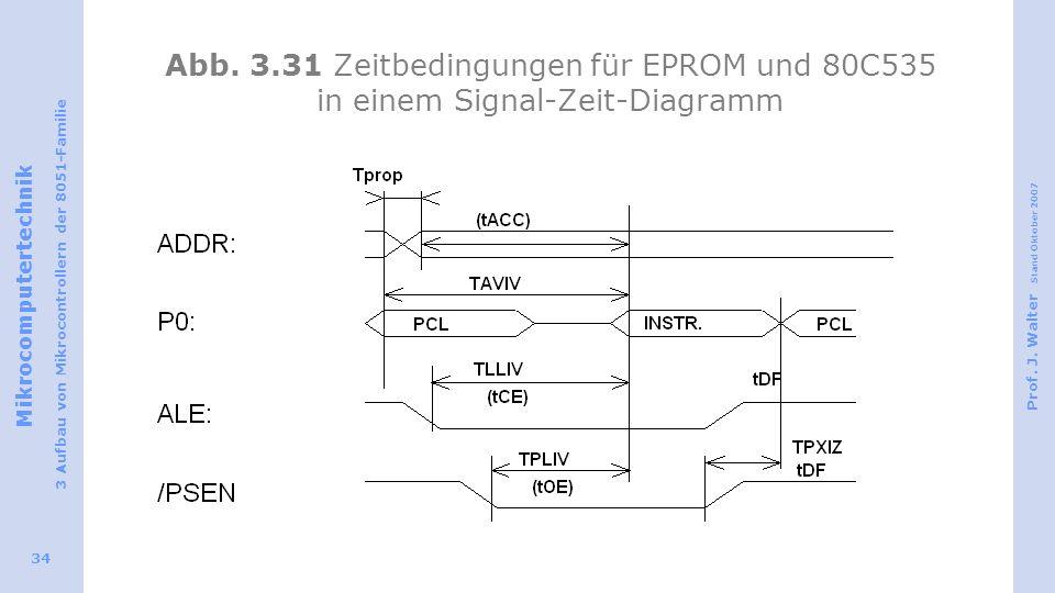 Mikrocomputertechnik 3 Aufbau von Mikrocontrollern der 8051-Familie Prof. J. Walter Stand Oktober 2007 34 Abb. 3.31 Zeitbedingungen für EPROM und 80C5