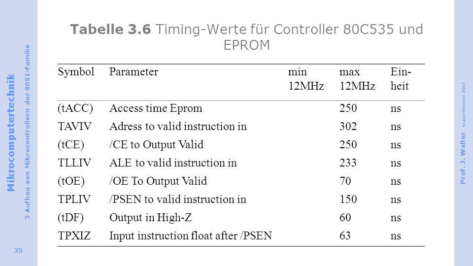 Mikrocomputertechnik 3 Aufbau von Mikrocontrollern der 8051-Familie Prof. J. Walter Stand Oktober 2007 35 Tabelle 3.6 Timing-Werte für Controller 80C5