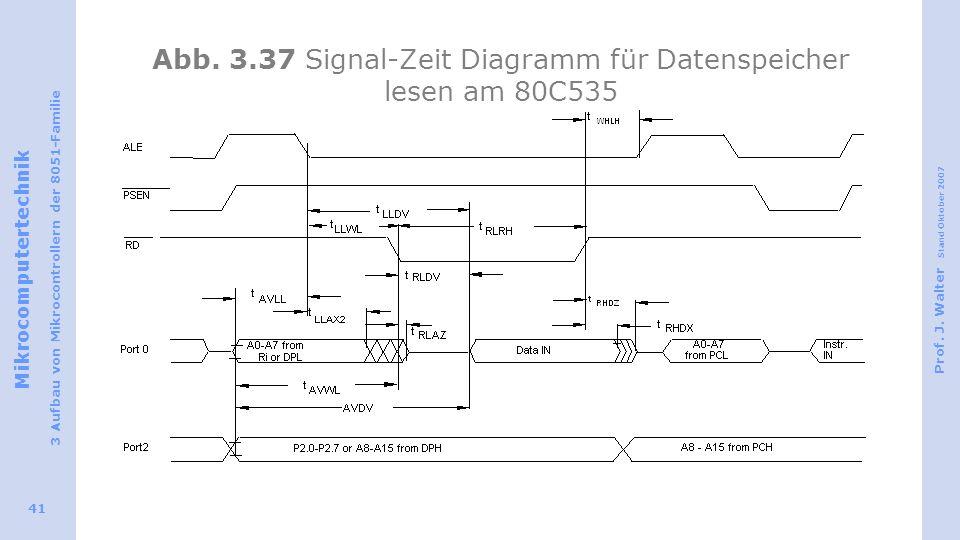 Mikrocomputertechnik 3 Aufbau von Mikrocontrollern der 8051-Familie Prof. J. Walter Stand Oktober 2007 41 Abb. 3.37 Signal-Zeit Diagramm für Datenspei
