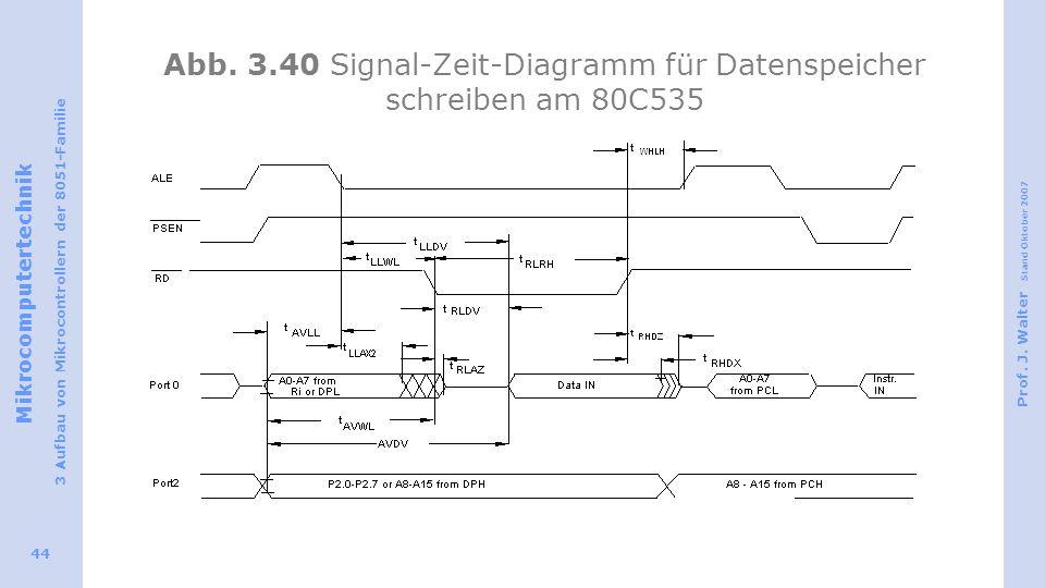 Mikrocomputertechnik 3 Aufbau von Mikrocontrollern der 8051-Familie Prof. J. Walter Stand Oktober 2007 44 Abb. 3.40 Signal-Zeit-Diagramm für Datenspei