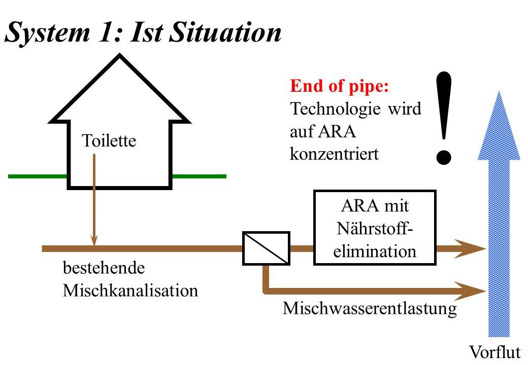 Toilette ARA mit Nährstoff- elimination Mischwasserentlastung bestehende Mischkanalisation Vorflut System 1: Ist Situation ! End of pipe: Technologie