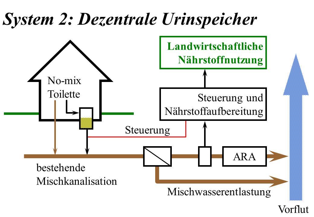 No-mix Toilette ARA Mischwasserentlastung Steuerung und Nährstoffaufbereitung Landwirtschaftliche Nährstoffnutzung bestehende Mischkanalisation Steuer