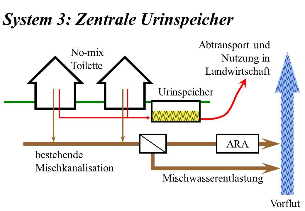 No-mix Toilette ARA Mischwasserentlastung bestehende Mischkanalisation Vorflut System 3: Zentrale Urinspeicher Urinspeicher Abtransport und Nutzung in
