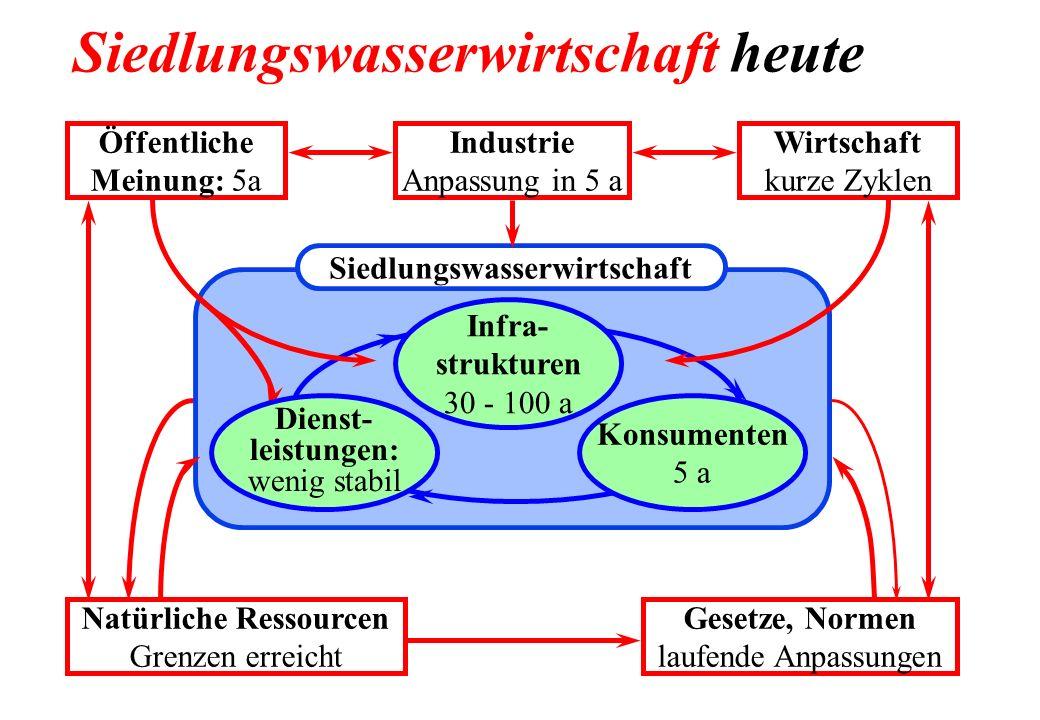 Öffentliche Meinung: 5a Industrie Anpassung in 5 a Wirtschaft kurze Zyklen Natürliche Ressourcen Grenzen erreicht Gesetze, Normen laufende Anpassungen