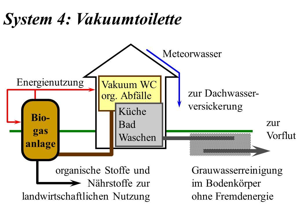 Bio- gas anlage Energienutzung Grauwasserreinigung im Bodenkörper ohne Fremdenergie zur Dachwasser- versickerung organische Stoffe und Nährstoffe zur