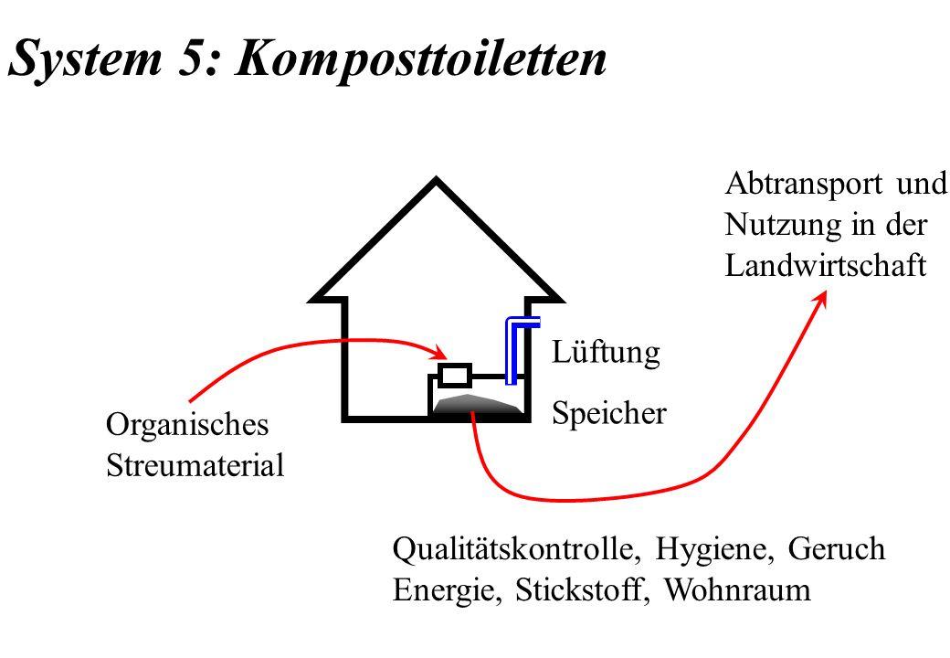 System 5: Komposttoiletten Organisches Streumaterial Abtransport und Nutzung in der Landwirtschaft Qualitätskontrolle, Hygiene, Geruch Energie, Sticks