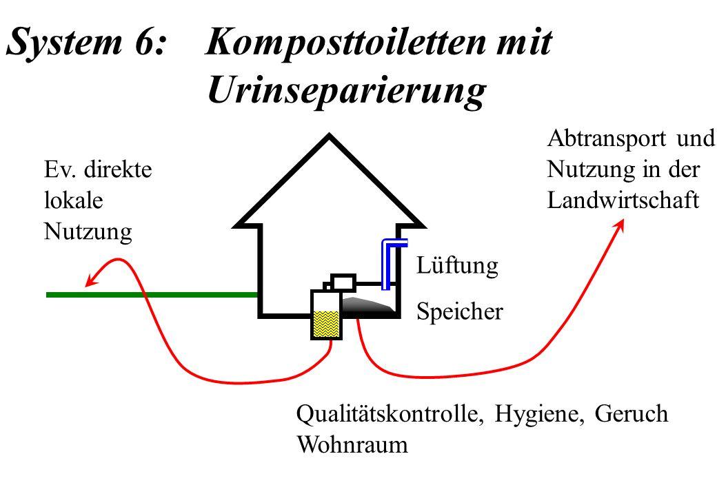System 6: Komposttoiletten mit Urinseparierung Abtransport und Nutzung in der Landwirtschaft Qualitätskontrolle, Hygiene, Geruch Wohnraum Lüftung Spei