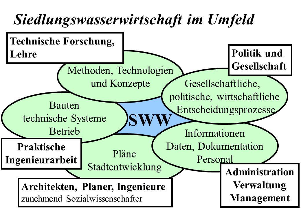 SWW Pläne Stadtentwicklung Siedlungswasserwirtschaft im Umfeld Bauten technische Systeme Betrieb Methoden, Technologien und Konzepte Informationen Dat