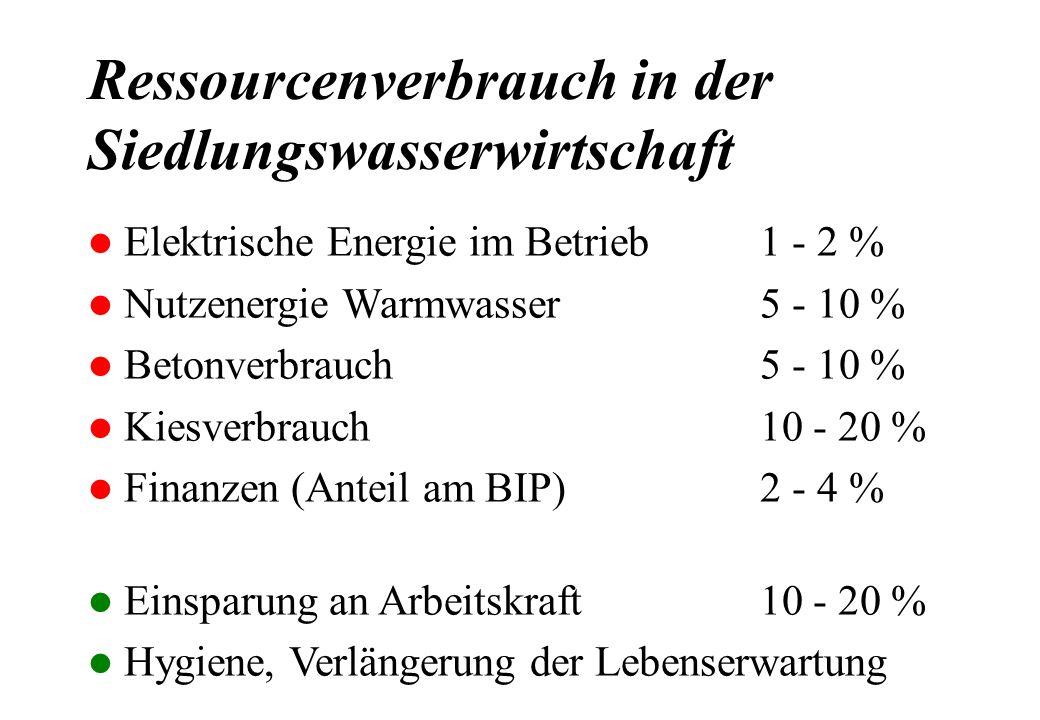 Ressourcenverbrauch in der Siedlungswasserwirtschaft l Elektrische Energie im Betrieb1 - 2 % l Nutzenergie Warmwasser5 - 10 % l Betonverbrauch5 - 10 %