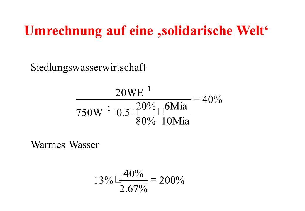 Umrechnung auf eine solidarische Welt %40 Mia10 Mia6 %80 %20 5.0W750 WE20 1 1 Siedlungswasserwirtschaft Warmes Wasser %200 %67.2 %40 %13