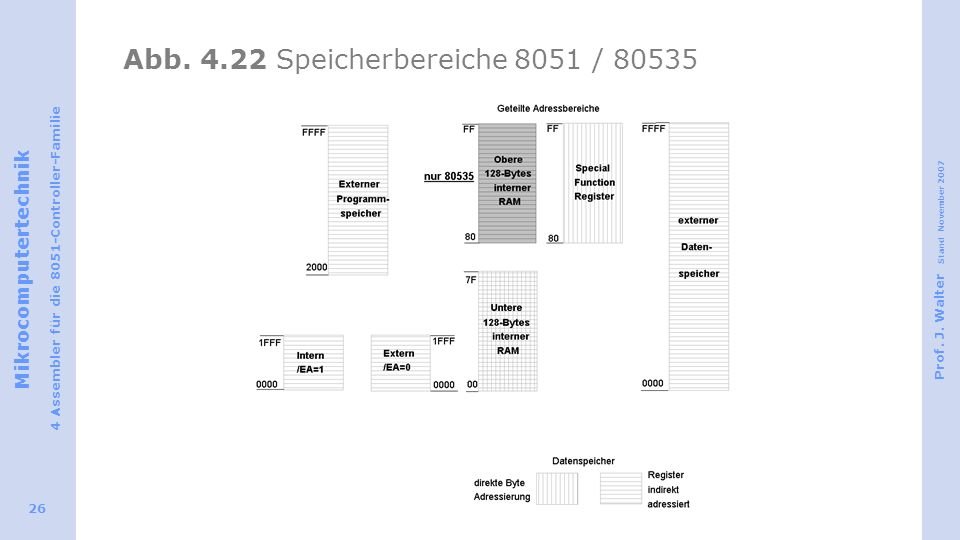 Mikrocomputertechnik 4 Assembler für die 8051-Controller-Familie Prof. J. Walter Stand November 2007 26 Abb. 4.22 Speicherbereiche 8051 / 80535