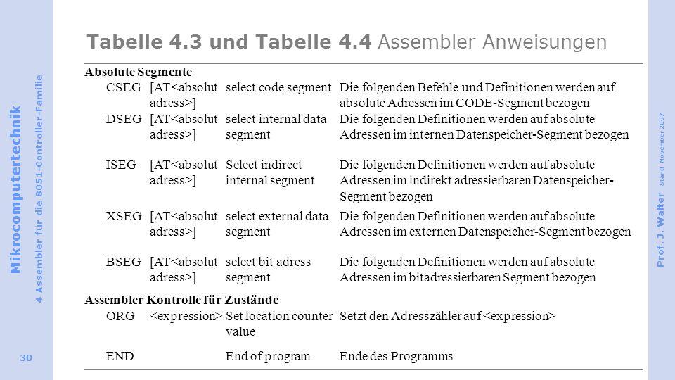 Mikrocomputertechnik 4 Assembler für die 8051-Controller-Familie Prof. J. Walter Stand November 2007 30 Tabelle 4.3 und Tabelle 4.4 Assembler Anweisun