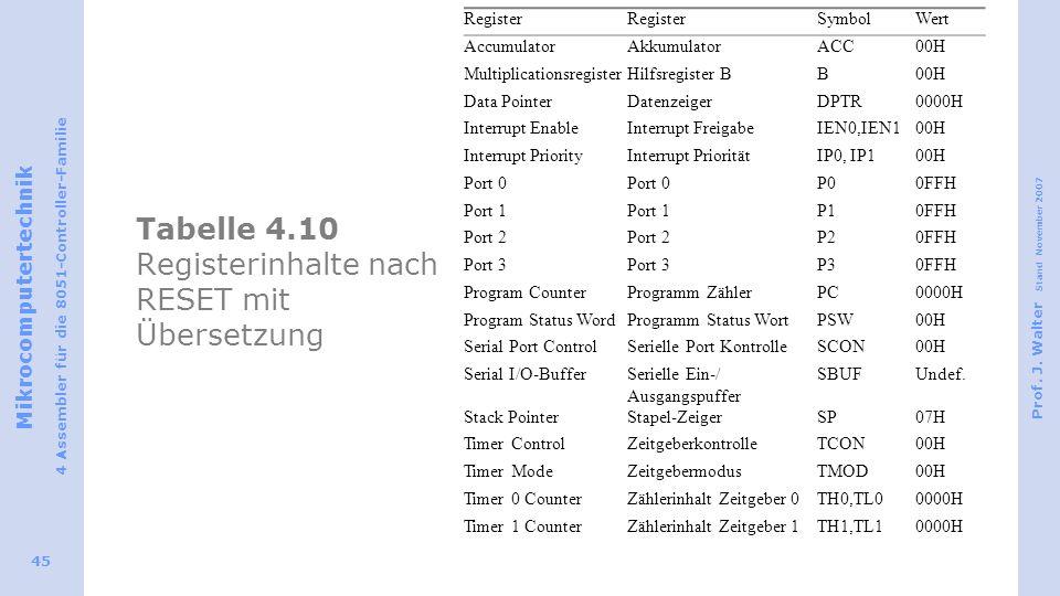Mikrocomputertechnik 4 Assembler für die 8051-Controller-Familie Prof. J. Walter Stand November 2007 45 Tabelle 4.10 Registerinhalte nach RESET mit Üb