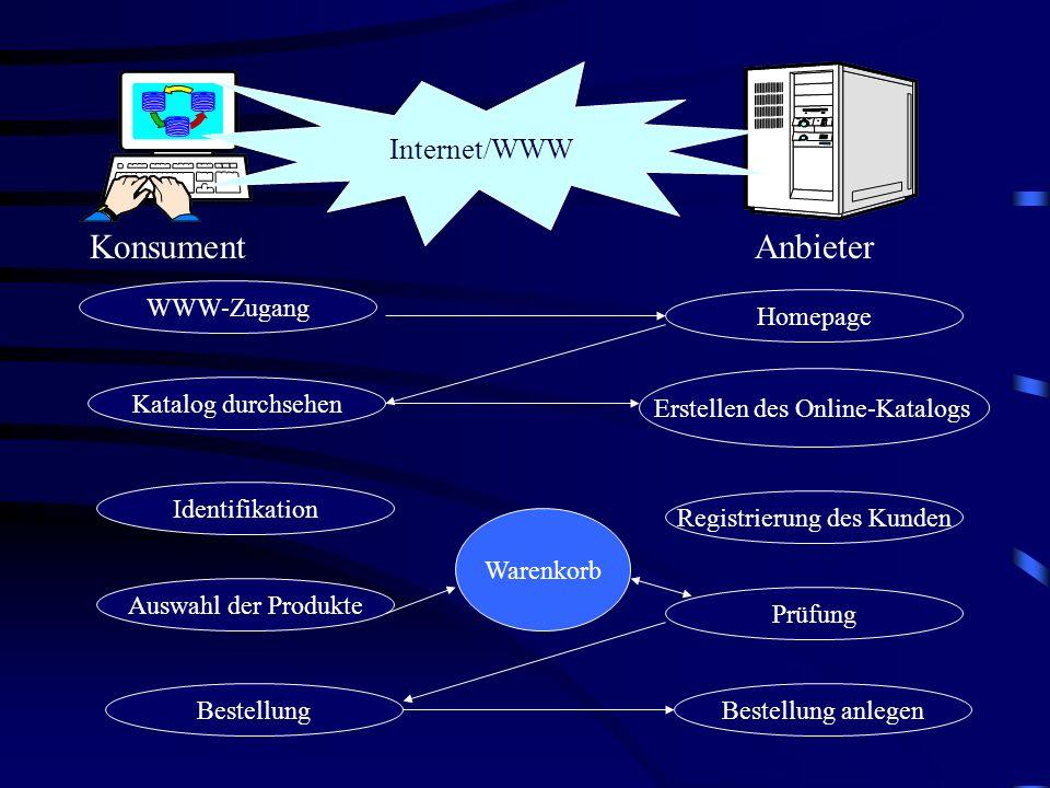 Integrationsmöglichkeiten mit R/3 Einbindung des Zahlungsverfahrens in das WEB- Anwendungsszenario technisch organisatorisch