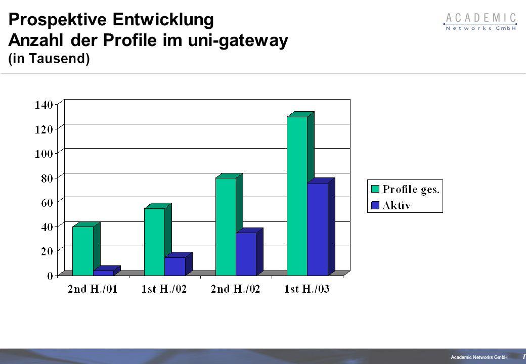 Academic Networks GmbH 7 Prospektive Entwicklung Anzahl der Profile im uni-gateway (in Tausend)