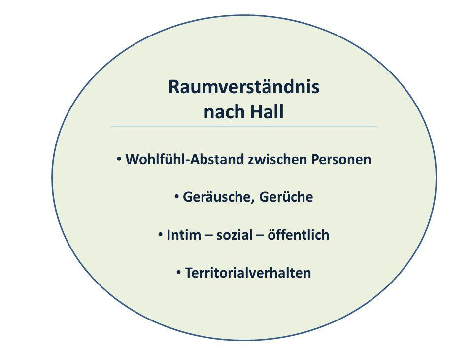 Raumverständnis nach Hall Wohlfühl-Abstand zwischen Personen Geräusche, Gerüche Intim – sozial – öffentlich Territorialverhalten