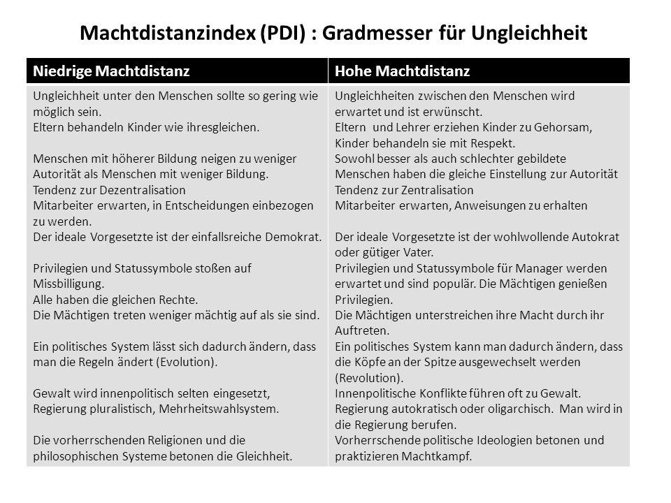 Machtdistanzindex (PDI) : Gradmesser für Ungleichheit Niedrige MachtdistanzHohe Machtdistanz Ungleichheit unter den Menschen sollte so gering wie möglich sein.