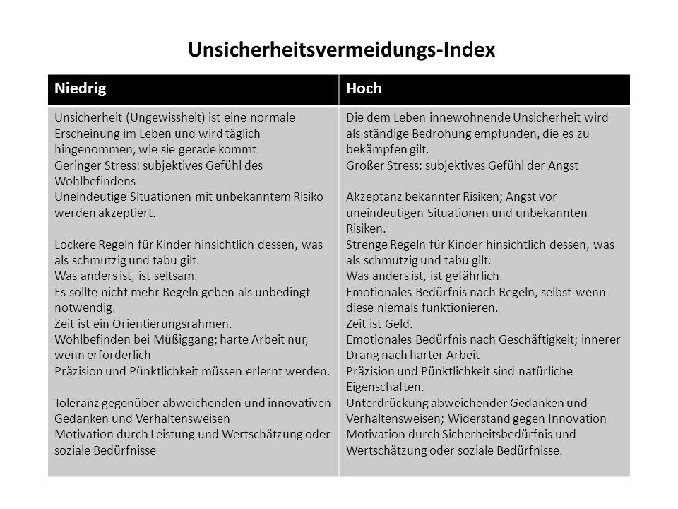 Unsicherheitsvermeidungs-Index NiedrigHoch Unsicherheit (Ungewissheit) ist eine normale Erscheinung im Leben und wird täglich hingenommen, wie sie ger