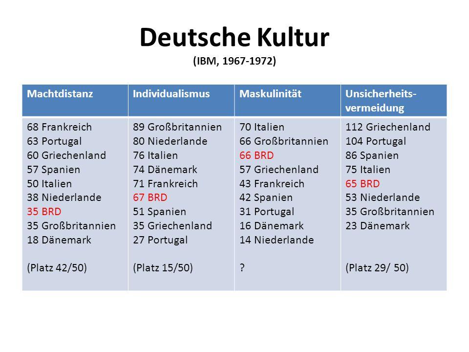 Deutsche Kultur (IBM, 1967-1972) MachtdistanzIndividualismusMaskulinitätUnsicherheits- vermeidung 68 Frankreich 63 Portugal 60 Griechenland 57 Spanien