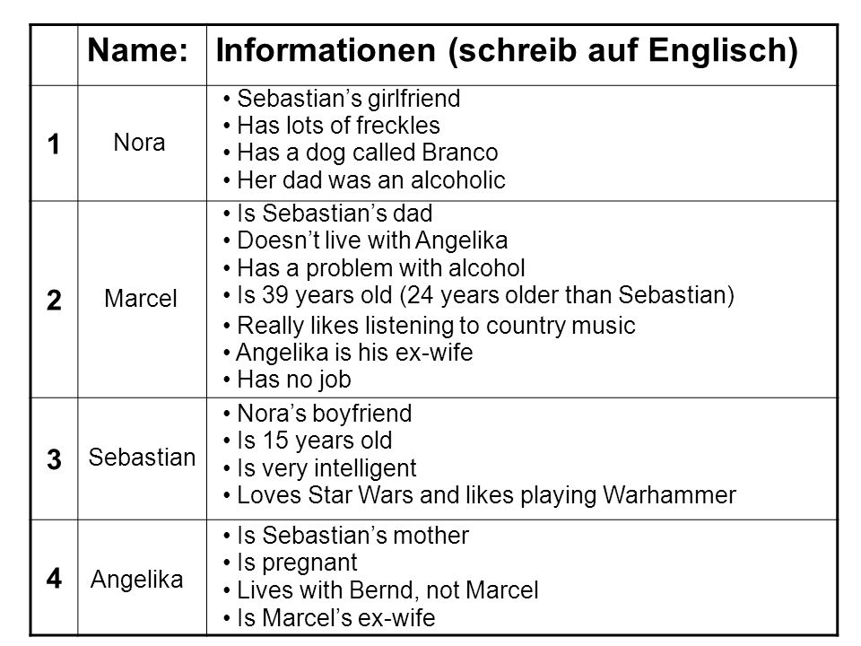 Name:Informationen (schreib auf Englisch) 1 2 3 4 Nora Marcel Sebastian Angelika Sebastians girlfriend Has a dog called Branco Has lots of freckles Is Sebastians dad Doesnt live with Angelika Has a problem with alcohol Is 39 years old (24 years older than Sebastian) Really likes listening to country music Angelika is his ex-wife Has no job Noras boyfriend Is 15 years old Is very intelligent Loves Star Wars and likes playing Warhammer Is Sebastians mother Is pregnant Lives with Bernd, not Marcel Her dad was an alcoholic Is Marcels ex-wife