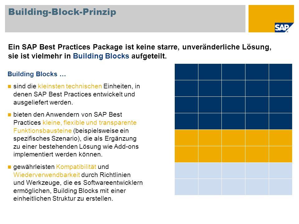 Building-Block-Prinzip Ein SAP Best Practices Package ist keine starre, unveränderliche Lösung, sie ist vielmehr in Building Blocks aufgeteilt. Buildi