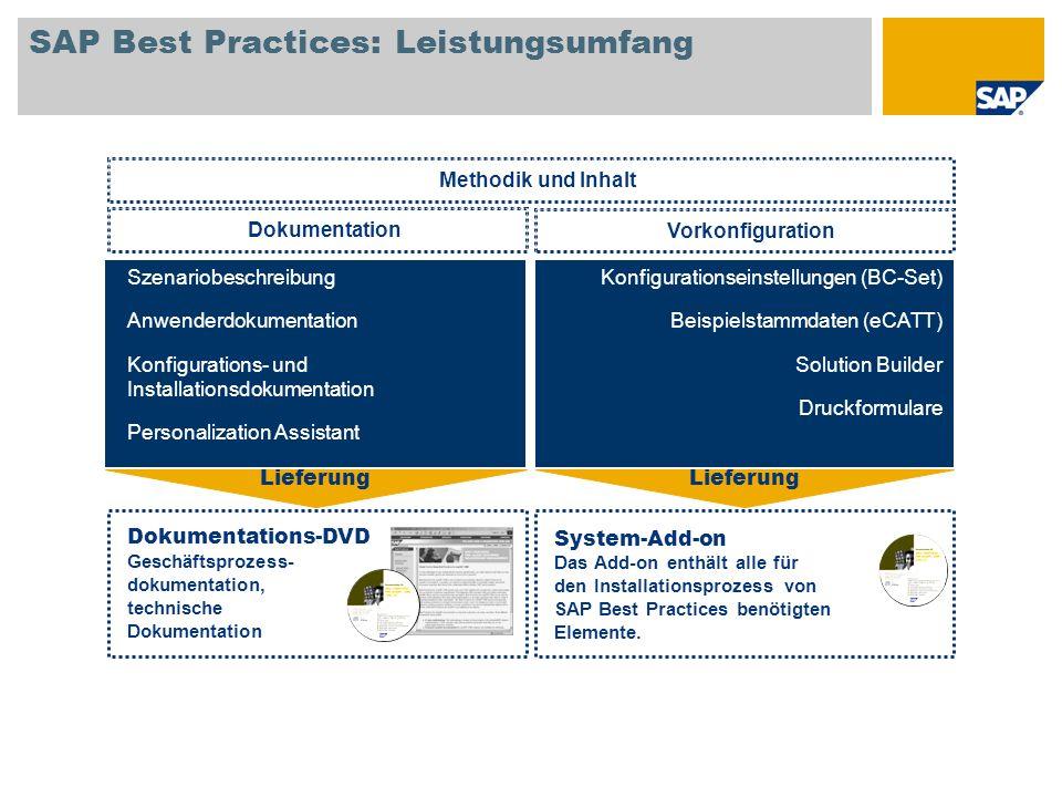 SAP Best Practices: Leistungsumfang Methodik und Inhalt Dokumentation Szenariobeschreibung Anwenderdokumentation Konfigurations- und Installationsdoku