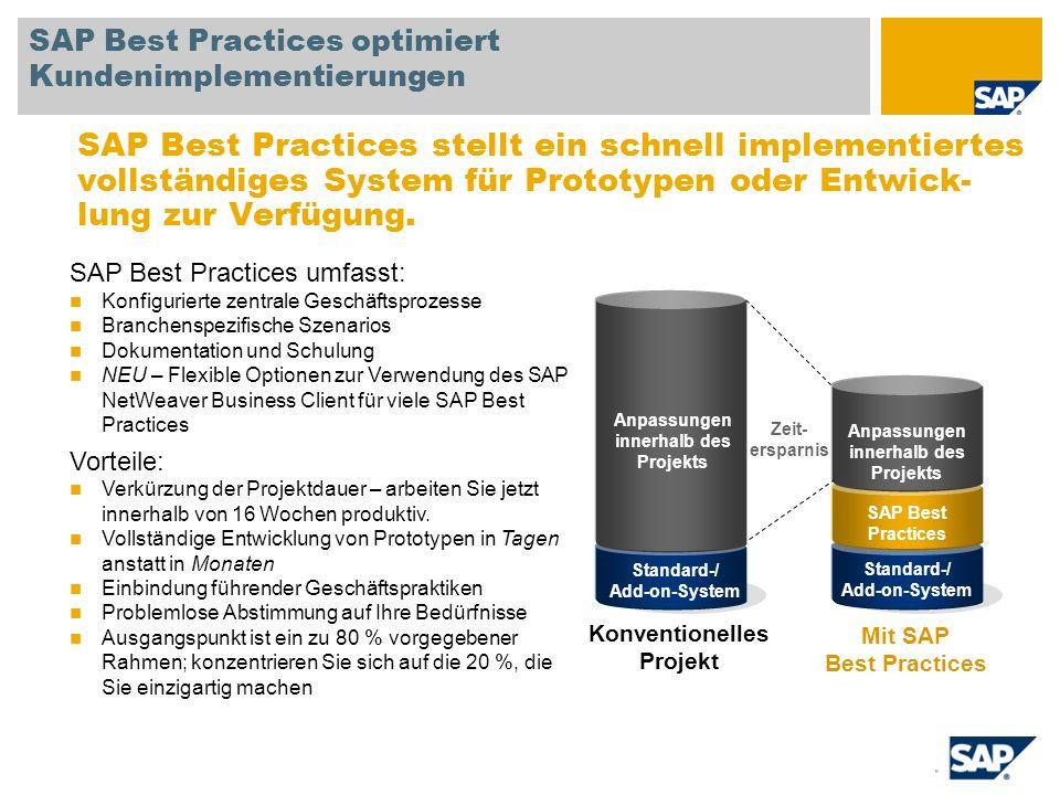 Standard-/ Add-on-System SAP Best Practices Anpassungen innerhalb des Projekts SAP Best Practices optimiert Kundenimplementierungen SAP Best Practices