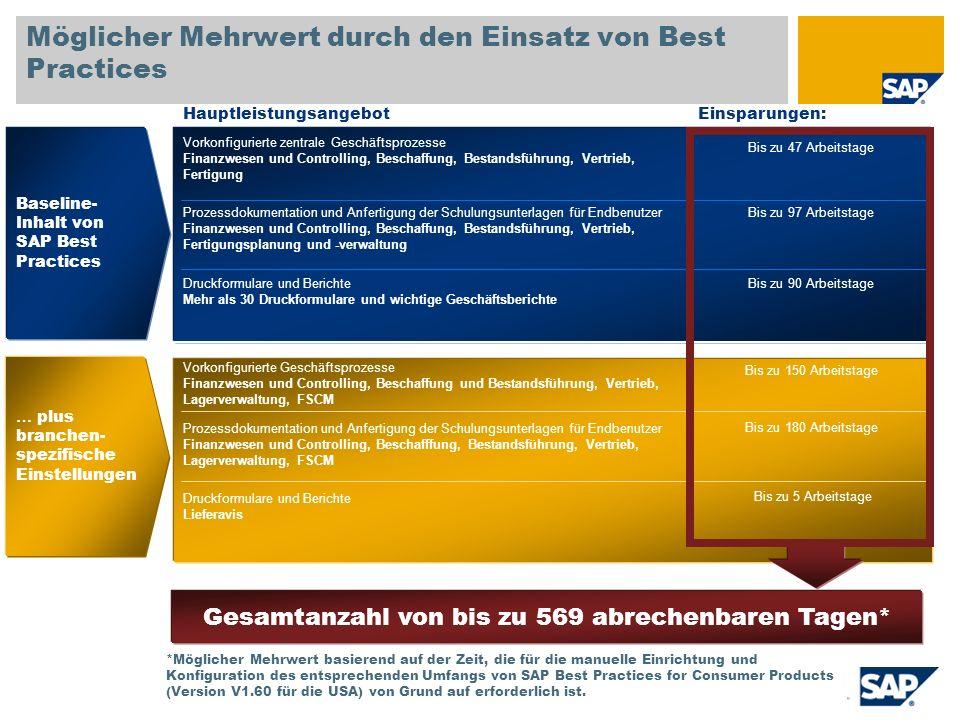 Möglicher Mehrwert durch den Einsatz von Best Practices Vorkonfigurierte zentrale Geschäftsprozesse Finanzwesen und Controlling, Beschaffung, Bestands