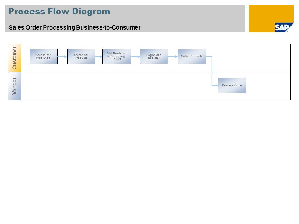 Process Flow Diagram Sales Order Processing Business-to-Consumer Vendor Customer Process Order Access the Web Shop Search for Products Add Products to