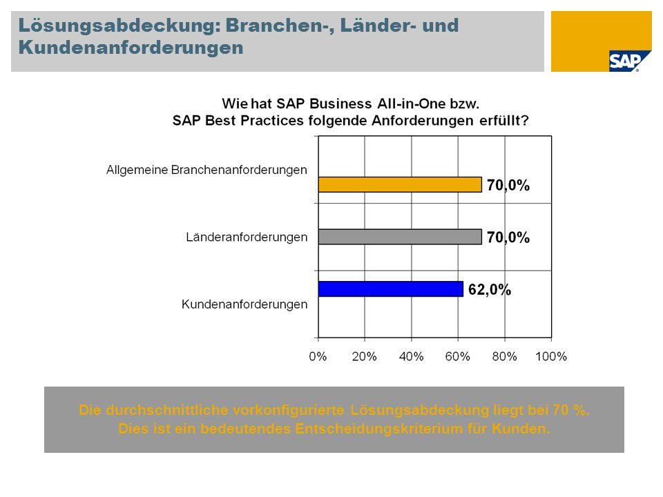 Lösungsabdeckung: Branchen-, Länder- und Kundenanforderungen Die durchschnittliche vorkonfigurierte Lösungsabdeckung liegt bei 70 %. Dies ist ein bede