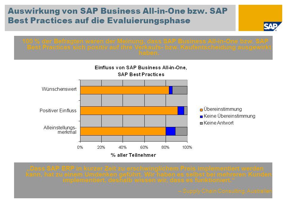 Auswirkung von SAP Business All-in-One bzw. SAP Best Practices auf die Evaluierungsphase 100 % der Befragten waren der Meinung, dass SAP Business All-