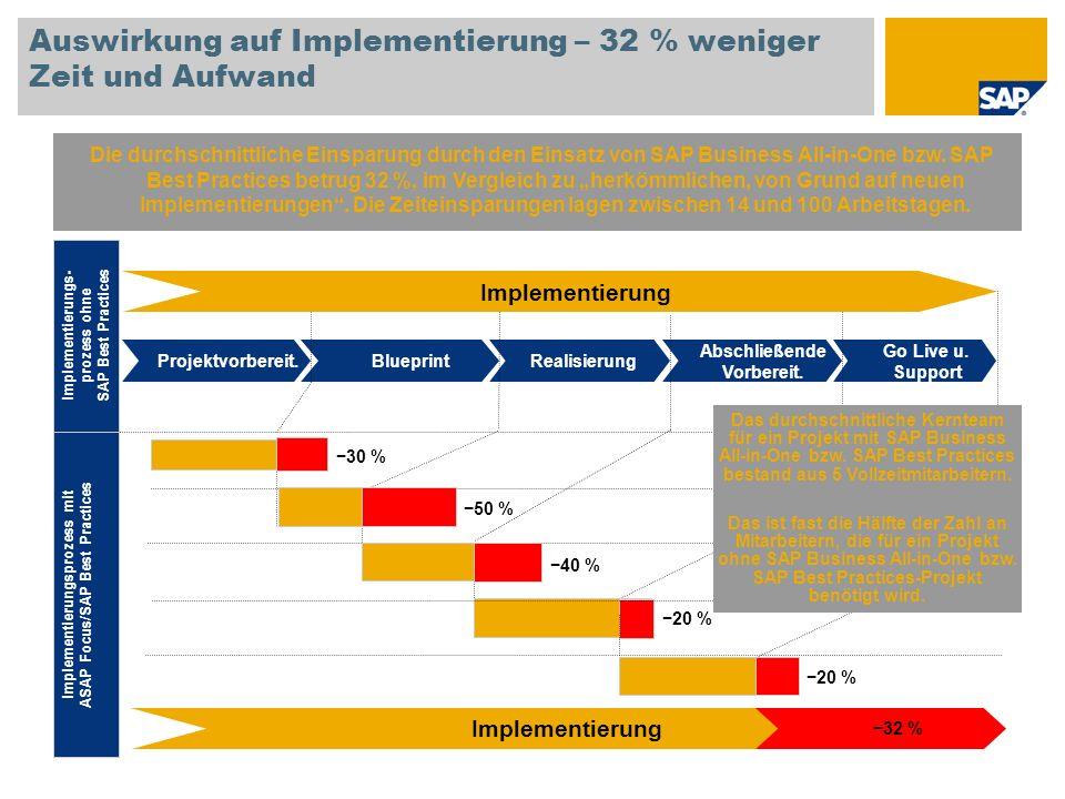 Auswirkung auf Implementierung – 32 % weniger Zeit und Aufwand Die durchschnittliche Einsparung durch den Einsatz von SAP Business All-in-One bzw. SAP