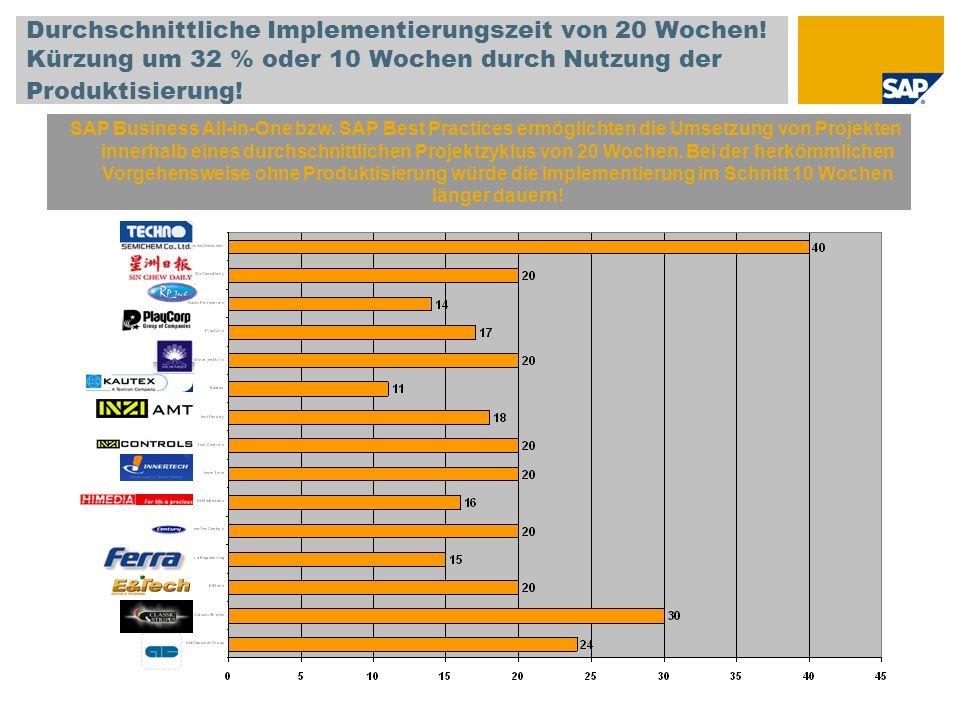 Durchschnittliche Implementierungszeit von 20 Wochen! Kürzung um 32 % oder 10 Wochen durch Nutzung der Produktisierung! SAP Business All-in-One bzw. S