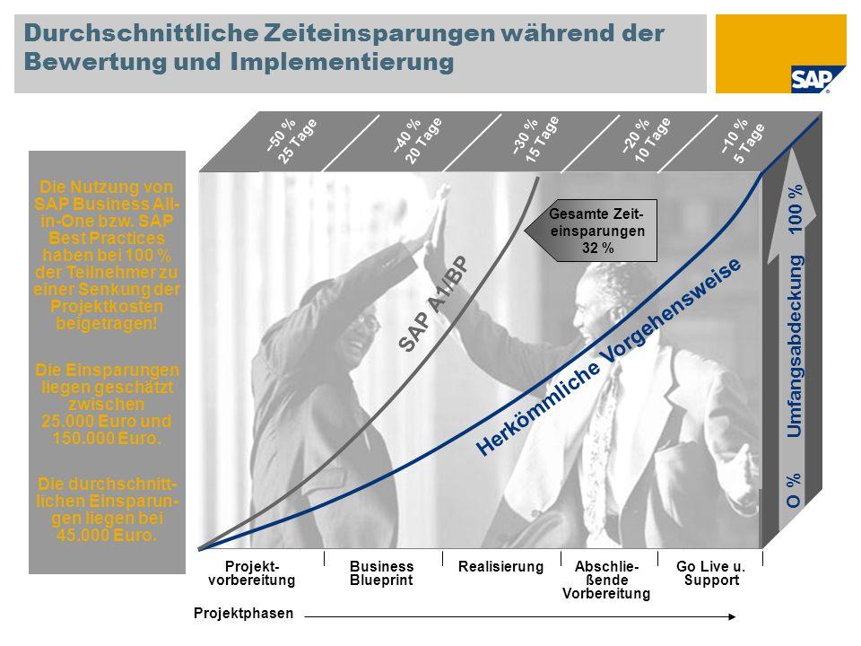 Durchschnittliche Zeiteinsparungen während der Bewertung und Implementierung Die Nutzung von SAP Business All- in-One bzw. SAP Best Practices haben be