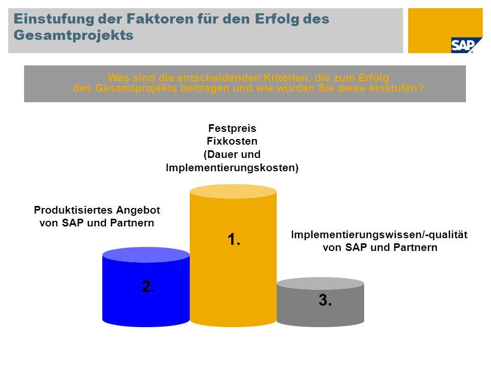 Einstufung der Faktoren für den Erfolg des Gesamtprojekts 1. 2. 3. Festpreis Fixkosten (Dauer und Implementierungskosten) Produktisiertes Angebot von