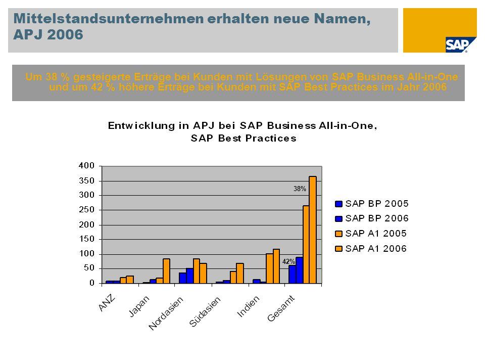 Mittelstandsunternehmen erhalten neue Namen, APJ 2006 Um 38 % gesteigerte Erträge bei Kunden mit Lösungen von SAP Business All-in-One und um 42 % höhe